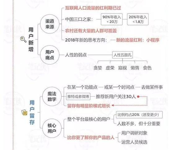 a373 用户运营方法论3个模型(思维导图)