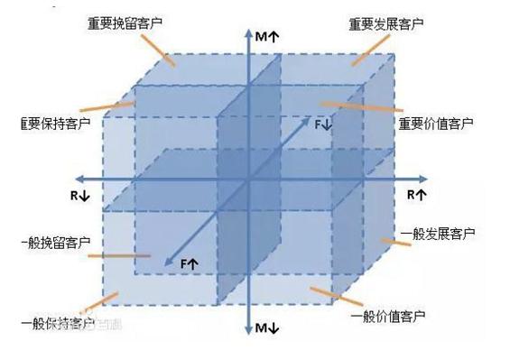 a422 用户运营系统论:解构复杂产品的大规模用户运营体系