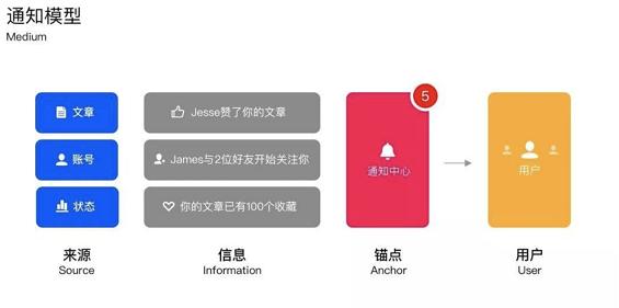 a439 APP的消息通知设计:你的APP适合什么样的通知模型?