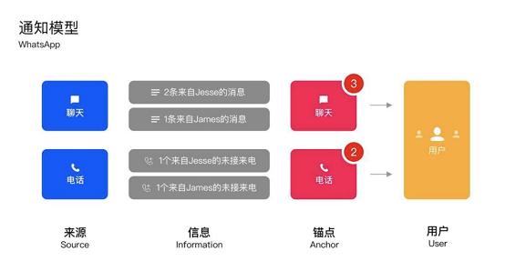 a631 APP的消息通知设计:你的APP适合什么样的通知模型?
