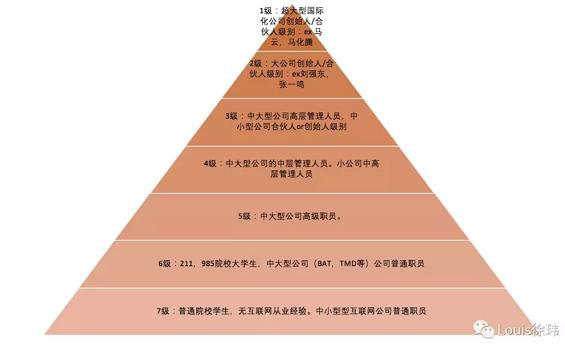 WechatIMG4682 揭秘互联网人群层级,你属于第几级?