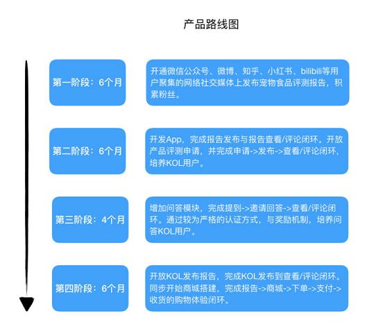 """a1015 宠物食品评测电商平台:""""妙养""""商业需求文档BRD"""