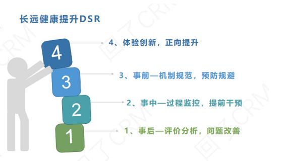 a1119 万字干货:提升DSR(顾客满意度)最全的方法都在这了!