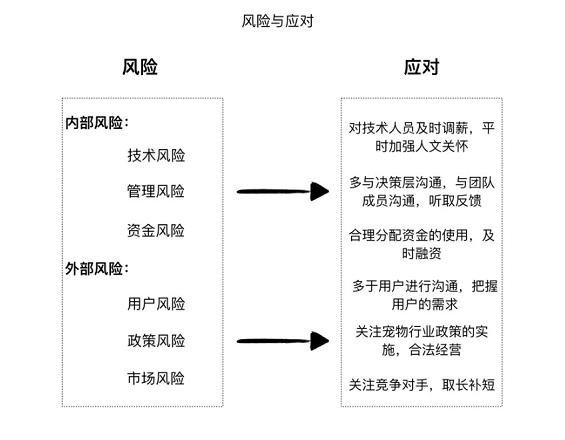 """a1313 宠物食品评测电商平台:""""妙养""""商业需求文档BRD"""