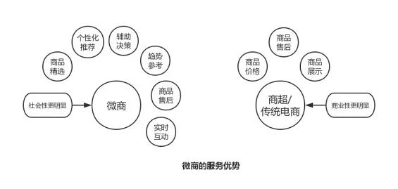 a319 微商模式下,商品销售、运营的创新