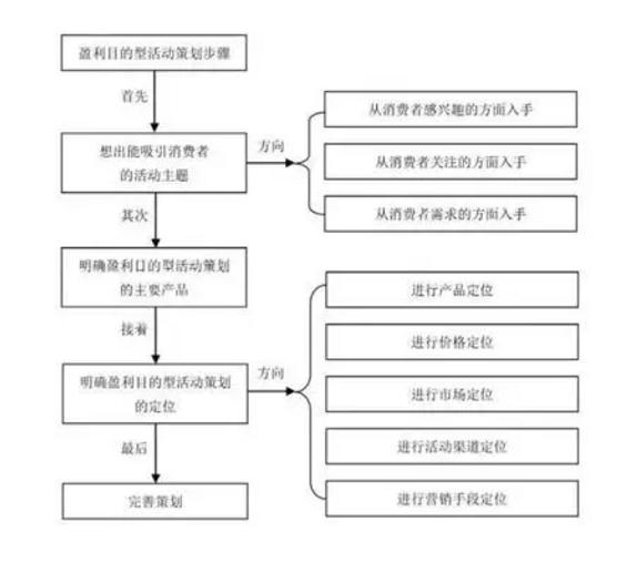 a343 活动策划操盘手必备技能