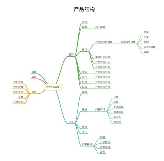 """a923 宠物食品评测电商平台:""""妙养""""商业需求文档BRD"""