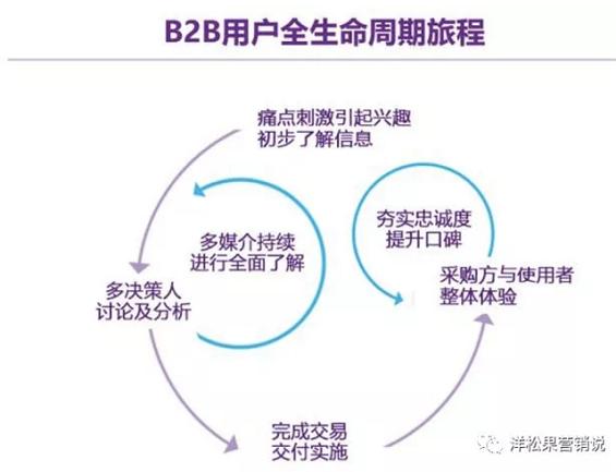 """a105 几个常用的B2B企业""""规模化""""增长方法"""