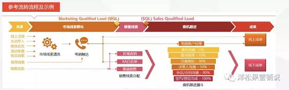 """a1111 几个常用的B2B企业""""规模化""""增长方法"""
