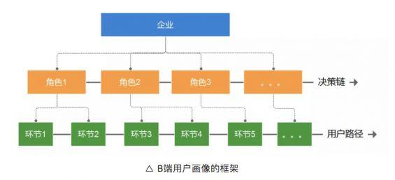 a23434 To B运营:3个表格构建B端用户画像