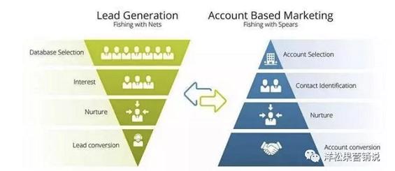 """a322 几个常用的B2B企业""""规模化""""增长方法"""