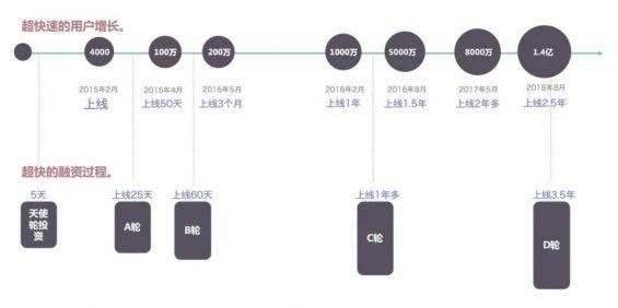 a33010 Keep是如何做到用户快速增长的?复盘这4个理论!