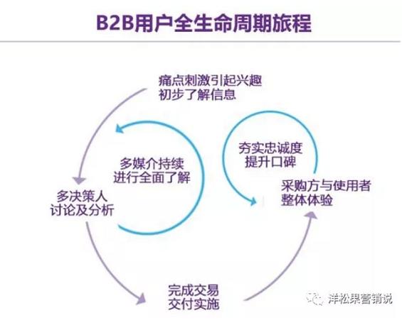"""a517 几个常用的B2B企业""""规模化""""增长方法"""