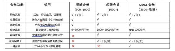 a8132 用户等级&会员体系研究