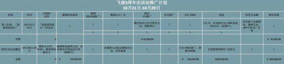 a131 周年庆活动策划推广方案!