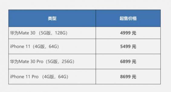 a420 分钟卖5亿,华为的营销策略如何让苹果、小米都坐不住?