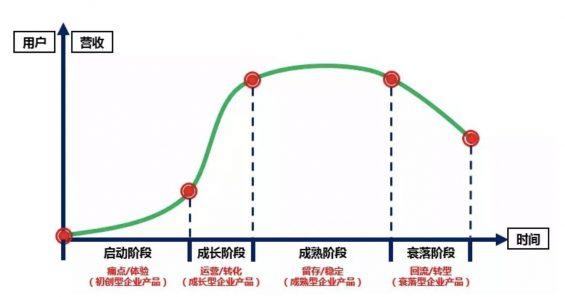 a43 案例分析:一次曲折的会员成长体系设计