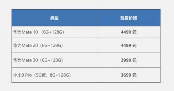 a516 分钟卖5亿,华为的营销策略如何让苹果、小米都坐不住?