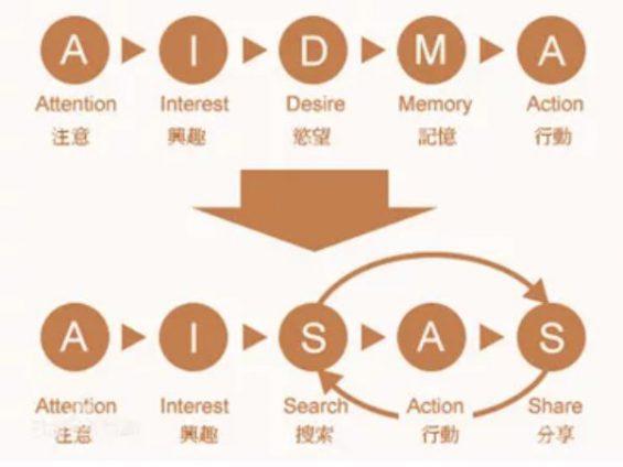 a221 1个模型+5大步骤,10倍提升电商转化率