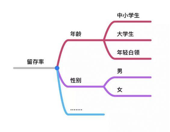 a223 高阶运营必备4大知识体系:战略规划,全渠道运营,品牌营销,数据分析