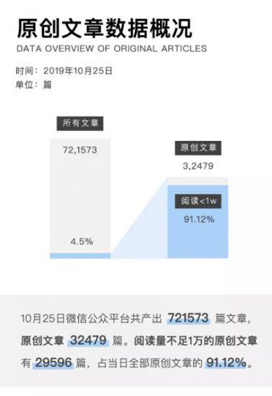 a231 2019年微信公众号文章数据报告
