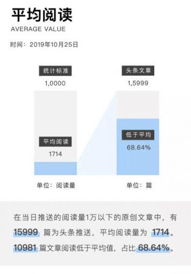a328 2019年微信公众号文章数据报告