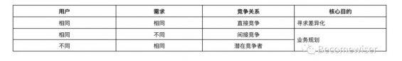 a357 4个步骤,提升竞品分析质量