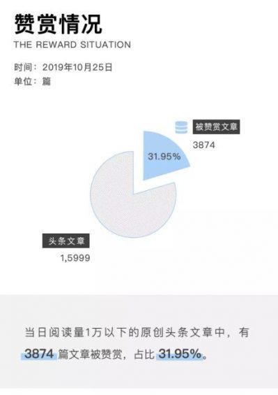 a424 2019年微信公众号文章数据报告
