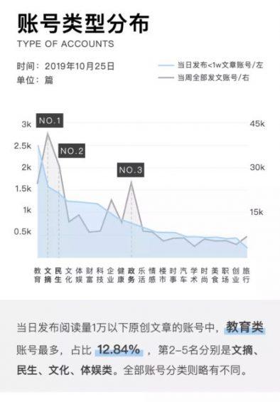 a522 2019年微信公众号文章数据报告
