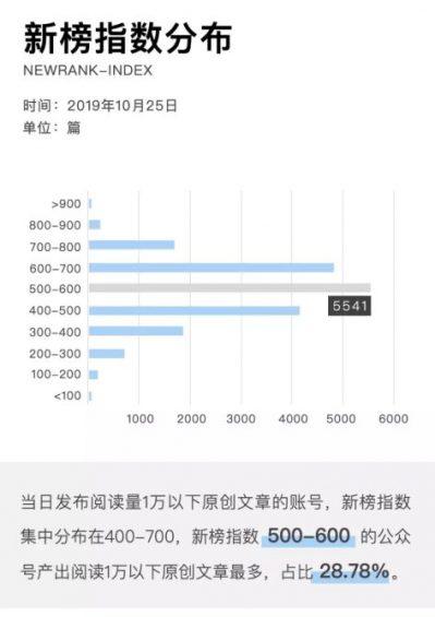 a619 2019年微信公众号文章数据报告