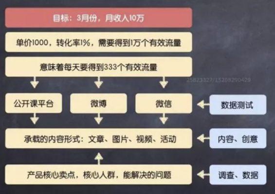 a122 推广策划方案撰写技巧!
