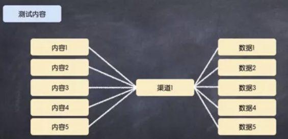 a132 推广策划方案撰写技巧!