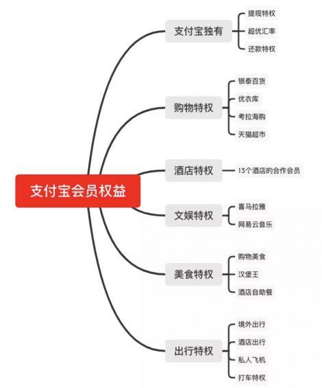a1116 4个要素,让你读懂一款产品会员体系