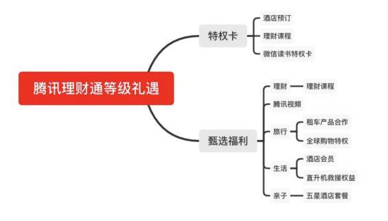 a1313 4个要素,让你读懂一款产品会员体系