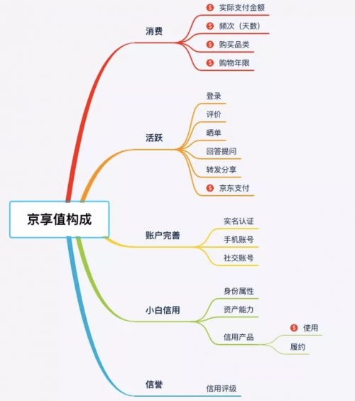 a620 4个要素,让你读懂一款产品会员体系