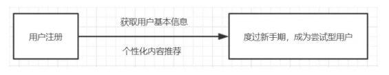 a630 陌陌直播产品的用户体系拆解