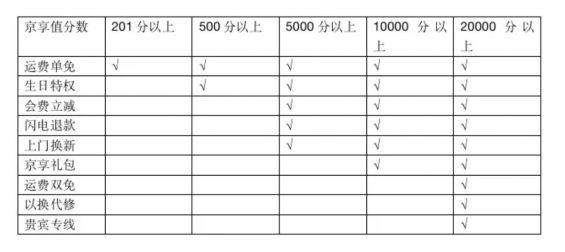 a910 4个要素,让你读懂一款产品会员体系