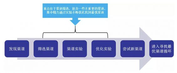 9 SaaS 企业推广获客全攻略:寻找最优渠道