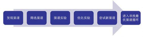 a418 SaaS 企业推广获客全攻略:寻找最优渠道