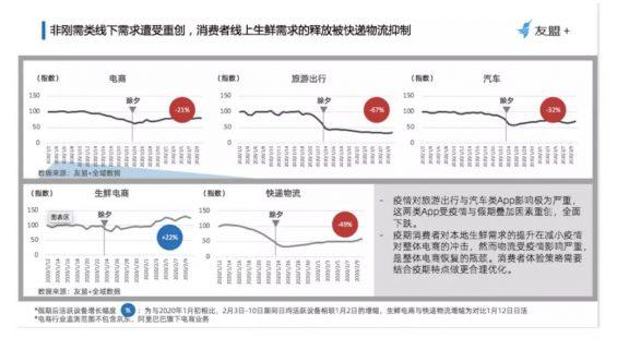 a580 大数据下的市场变迁:这13个行业正受到疫情重大影响!
