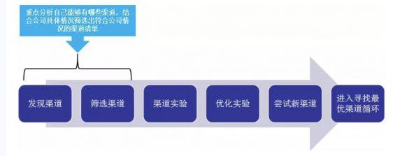 a711 SaaS 企业推广获客全攻略:寻找最优渠道