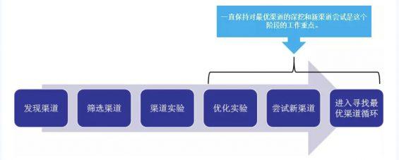 a88 SaaS 企业推广获客全攻略:寻找最优渠道