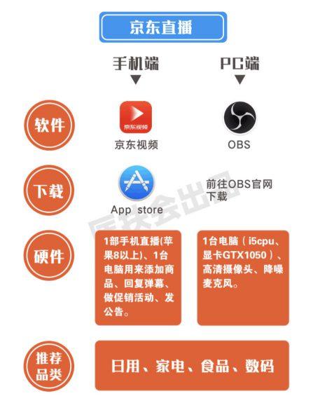 """a1012 全网全平台""""直播卖货权限""""开通指南! 收藏"""