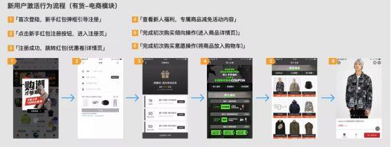 a1811 从新用户激活行为,看「得物(毒)」App的增长策略