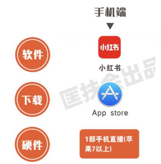 """a2210 全网全平台""""直播卖货权限""""开通指南! 收藏"""