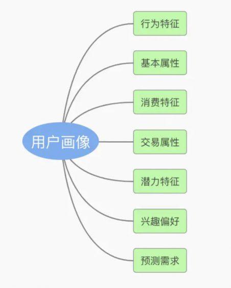 "a253 如何构建用户画像特征 以""淘宝短信标签""为例"