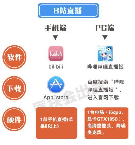 """a261 全网全平台""""直播卖货权限""""开通指南! 收藏"""