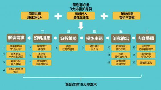 "a646 活动策划方案实用""排雷"" 技巧!"