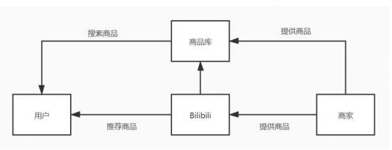 a348 B站用户运营策略分析!