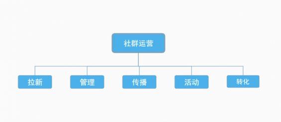 a340 2020年社群运营5步法:拉新、转化...